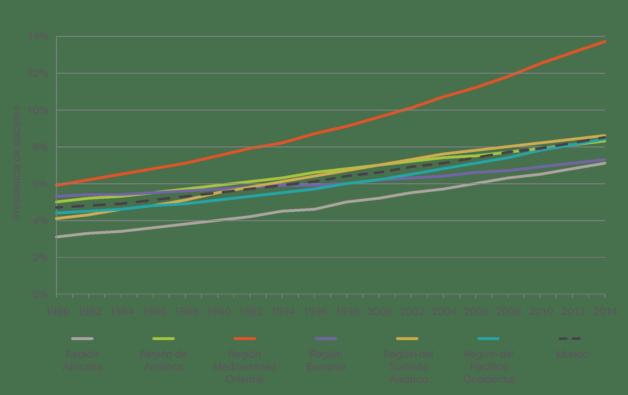 estadísticas de diabetes en singapur 2020